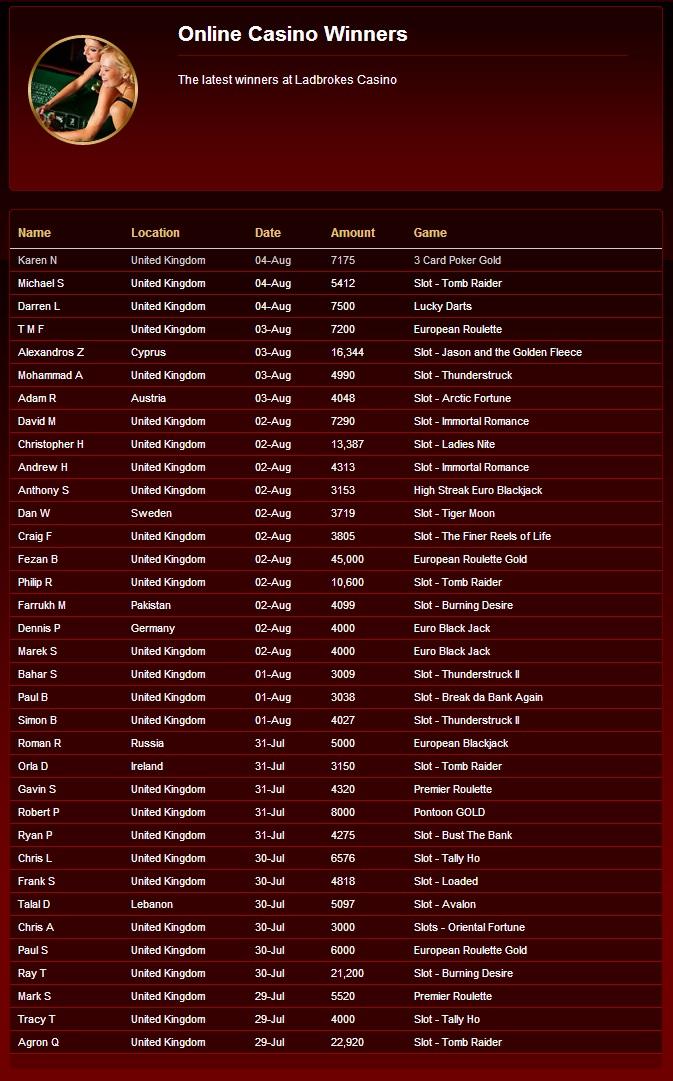 online casino winners The latest winners at Ladbrokes casino