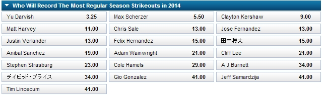 Who Will Record The Most Regular Season Strikeouts in 2014