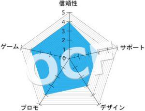 ライブカジノハウス レーダー表